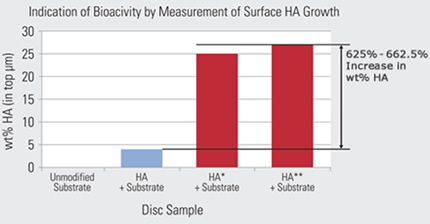 Indication of Bioactivity by Measurement of Surface HA Growth